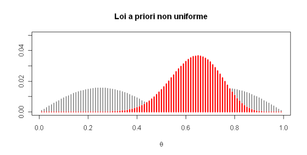A priori non uniforme introduction la statistique for Loi uniforme